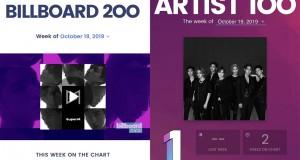 SuperM ประสบความสำเร็จสุดยิ่งใหญ่ระดับโลก กวาดอันดับ 1 บน 8 ชาร์ตของ Billboard สร้างสถิติวงแรกของเอเชียที่อัลบั้มเดบิวต์ครองอันดับ 1 บน 'Billboard 200' และอันดับ 1 บน 'ARTIST 100'